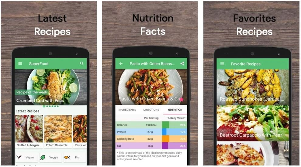 Metro blog Superfood Healthy Recipes App