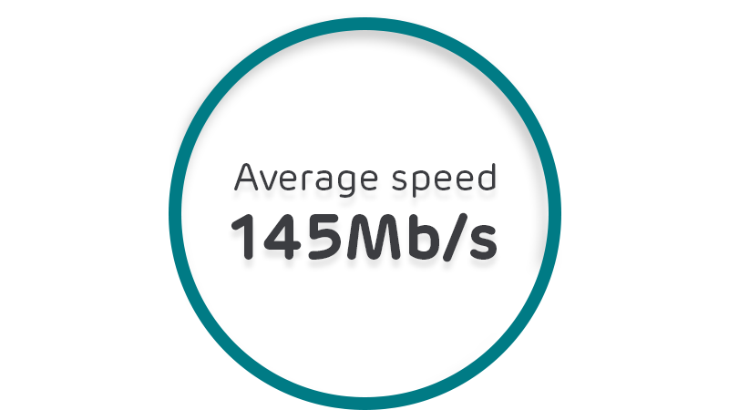 Average speed 145Mb/s